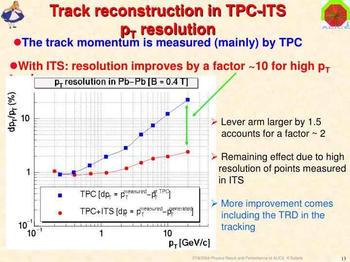 With ITS: resolution improves by a factor ~10 for high p