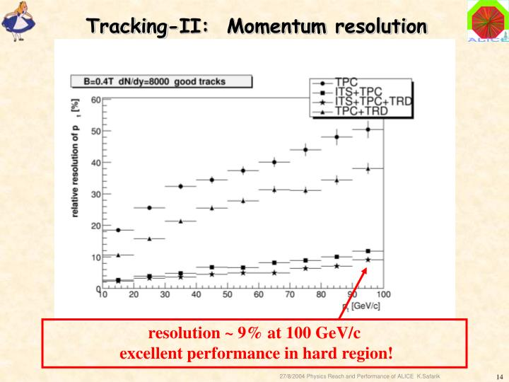 Tracking-II:  Momentum resolution