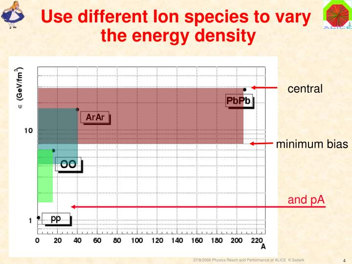 Use different Ion species to vary