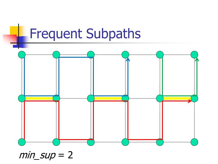 Frequent Subpaths