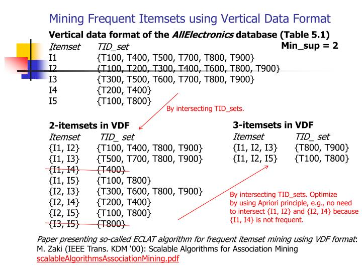 Mining Frequent Itemsets using Vertical Data Format
