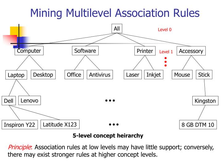 Mining Multilevel Association Rules