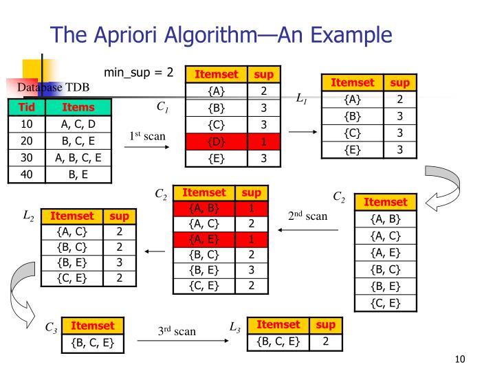 The Apriori Algorithm—An Example