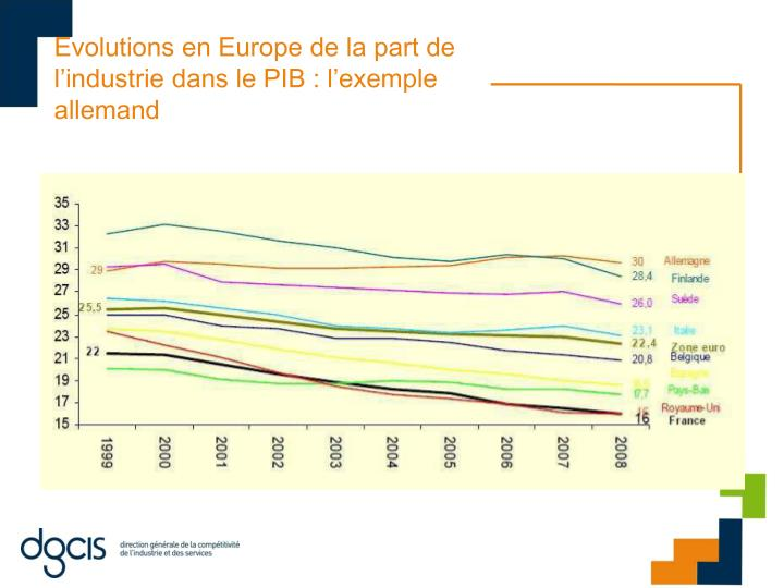 Evolutions en Europe de la part de l'industrie dans le PIB : l'exemple allemand