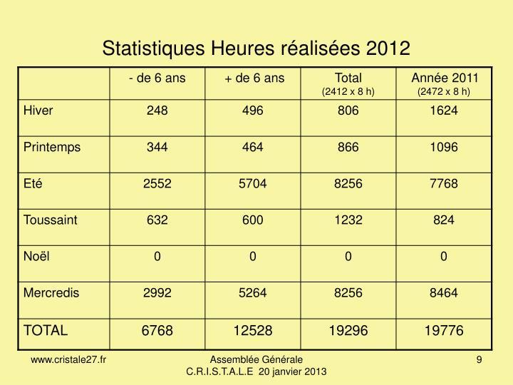 Statistiques Heures réalisées 2012