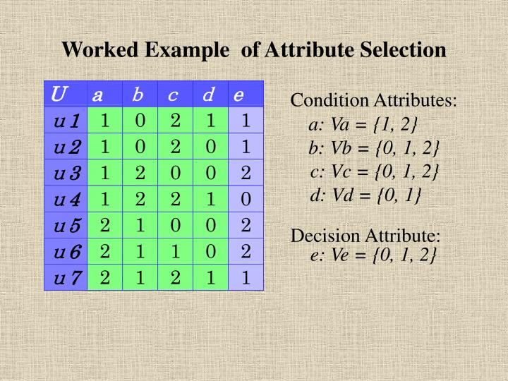 Worked Example  of Attribute Selection