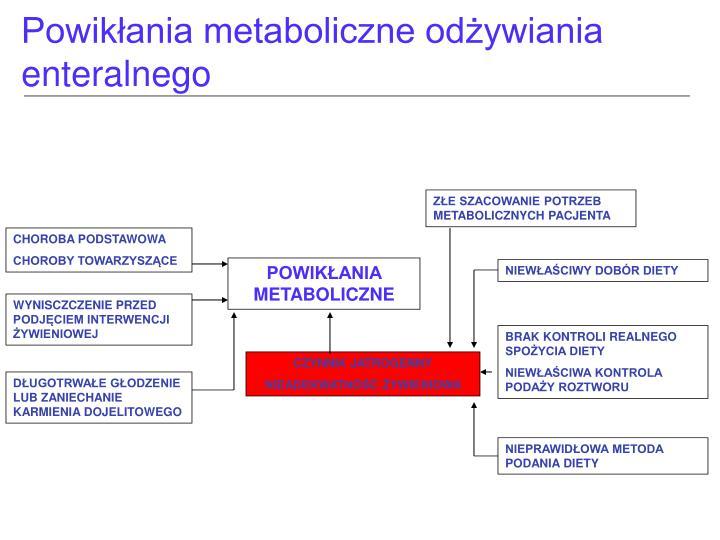 Powikłania metaboliczne odżywiania
