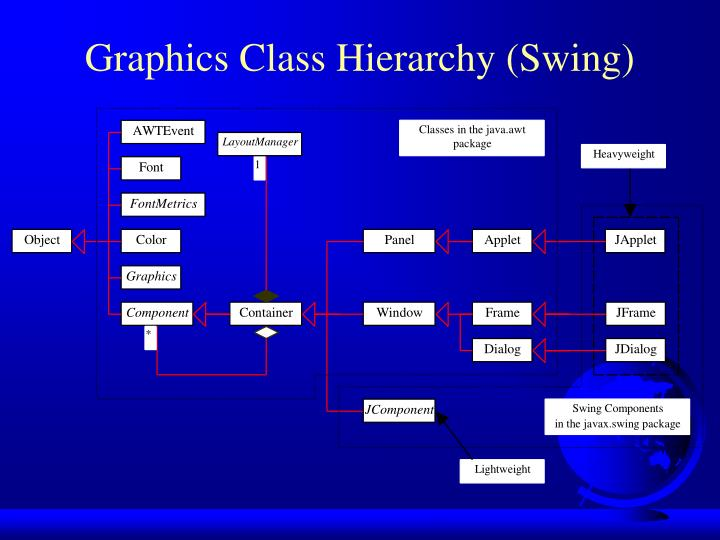 Graphics class hierarchy swing