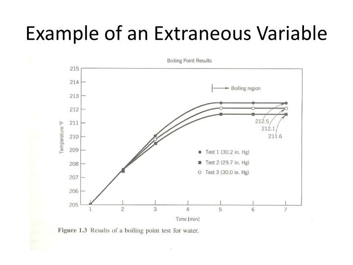 Example of an Extraneous Variable