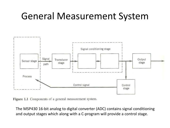 General Measurement System