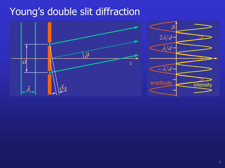 Young s double slit diffraction