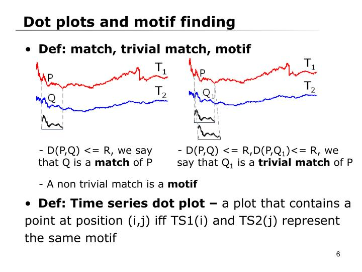 Dot plots and motif finding