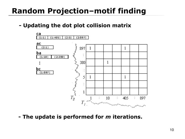 Random Projection–motif finding