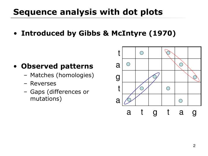 Sequence analysis with dot plots