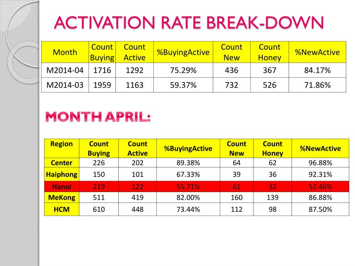 ACTIVATION RATE BREAK-DOWN