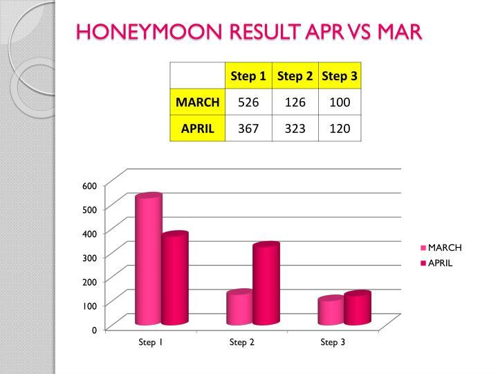 HONEYMOON RESULT APR VS MAR