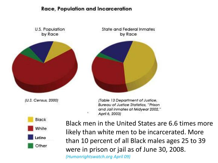 Black men in the United States are 6.6 times more likely than white men to be incarcerated. More than 10 percent of all Black males ages 25 to 39 were in prison or jail as of June 30, 2008.