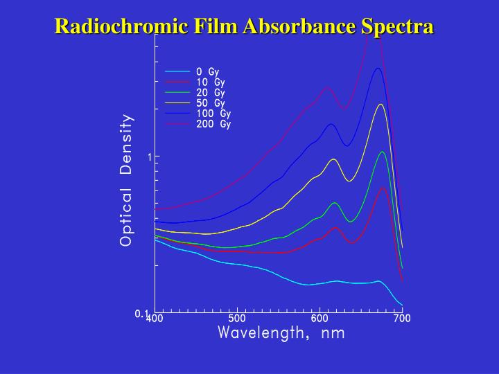 Radiochromic Film Absorbance Spectra