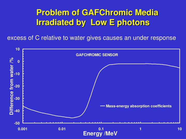 Problem of GAFChromic Media