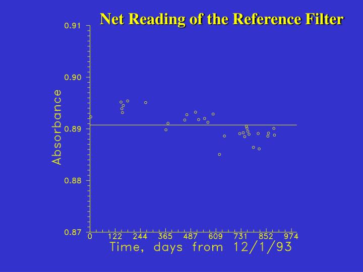 Net Reading of the Reference Filter