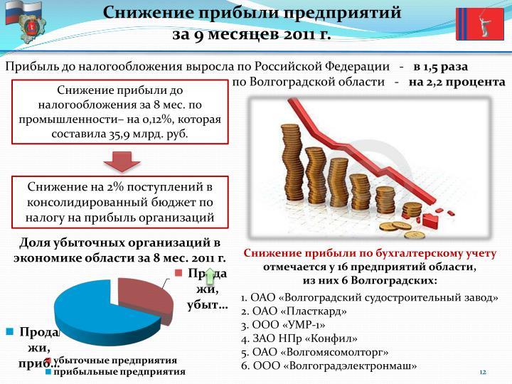 Снижение прибыли предприятий