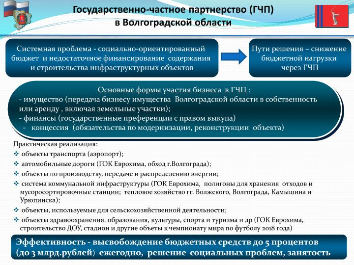 Государственно-частное партнерство (