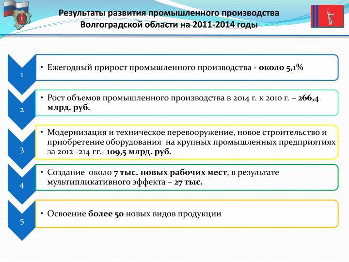 Результаты развития промышленного производства Волгоградской области на 2011-2014 годы