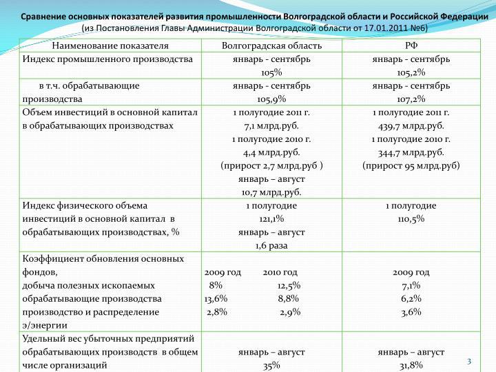 Сравнение основных показателей развития промышленности Волгоградской области и Российской Федерации