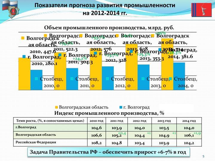 Показатели прогноза развития промышленности