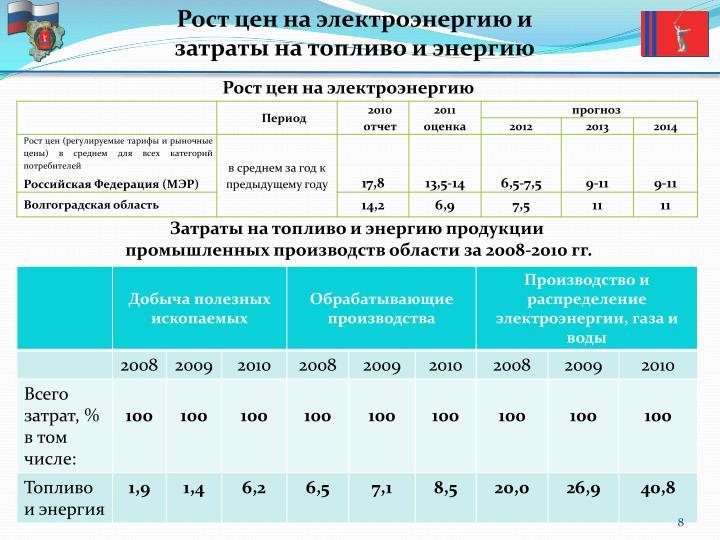 Рост цен на электроэнергию и