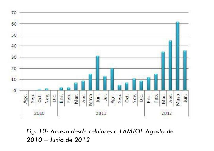 Fig. 10: Acceso desde celulares a LAMJOL Agosto de 2010 – Junio de 2012