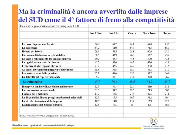 Ma la criminalità è ancora avvertita dalle imprese del SUD come il 4° fattore di freno alla competitività