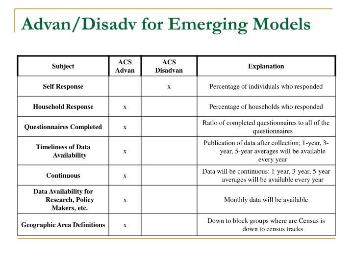 Advan/Disadv for Emerging Models