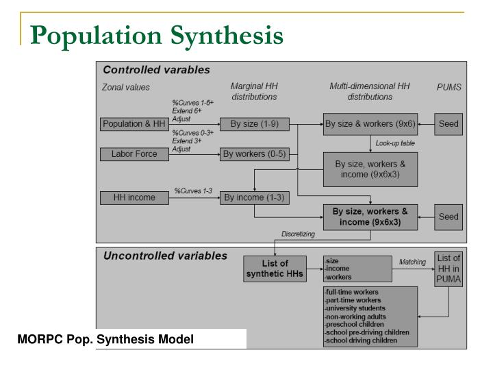 Population Synthesis