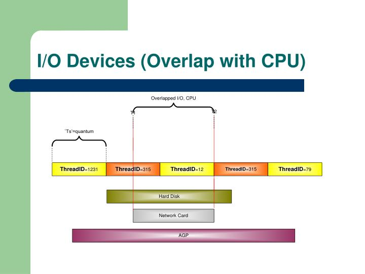 I/O Devices (Overlap with CPU)
