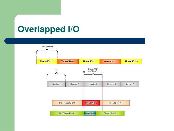 Overlapped I/O