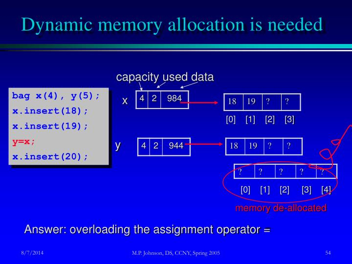 Dynamic memory allocation is needed