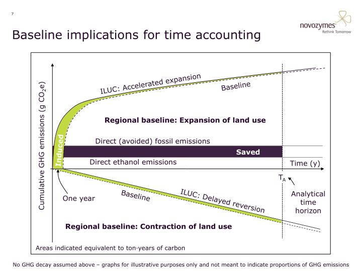 Baseline implications for time accounting