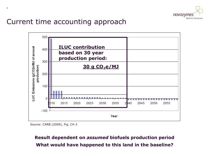 Current time accounting approach
