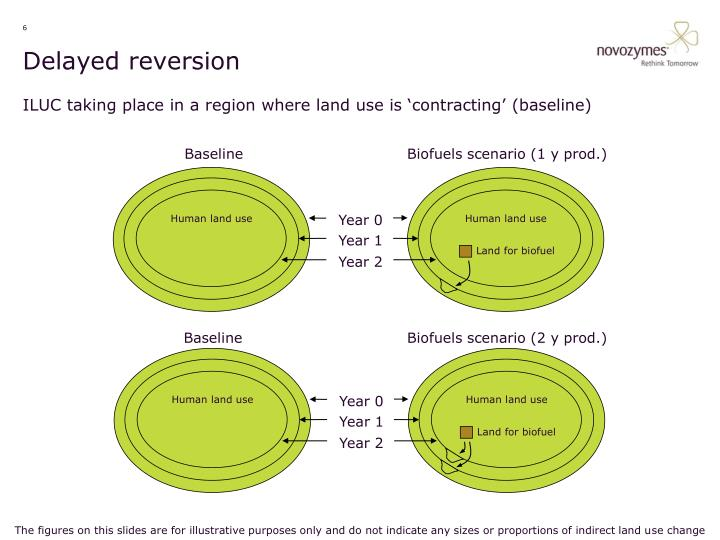 Delayed reversion