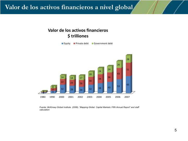 Valor de los activos financieros a nivel global