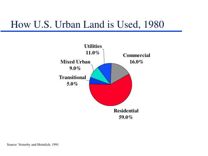 How U.S. Urban Land is Used, 1980