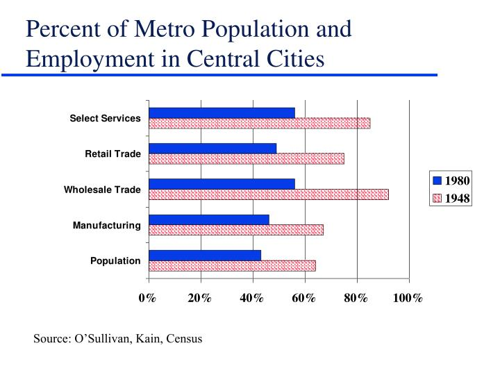 Percent of Metro Population and Employment in Central Cities