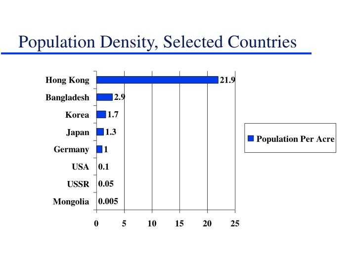 Population Density, Selected Countries