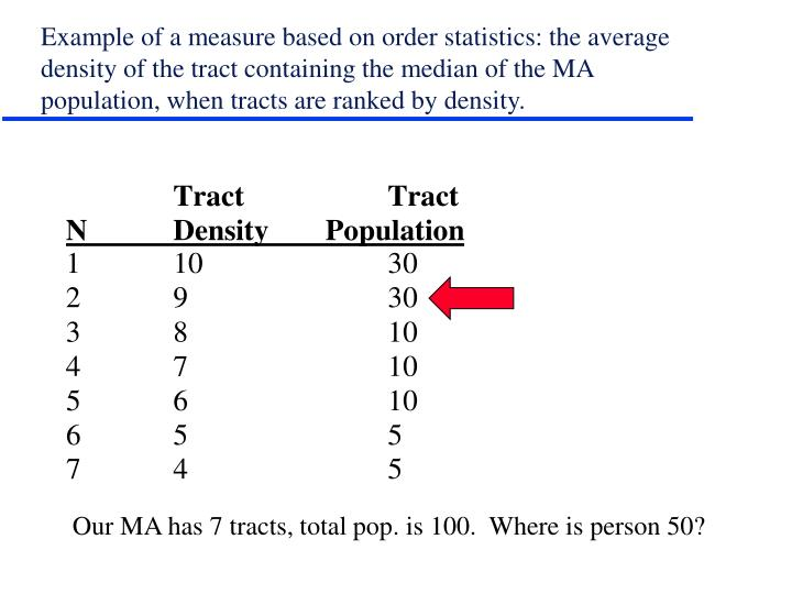 Example of a measure based on order statistics: the average density of the tract containing the median of the MA population, when tracts are ranked by density.