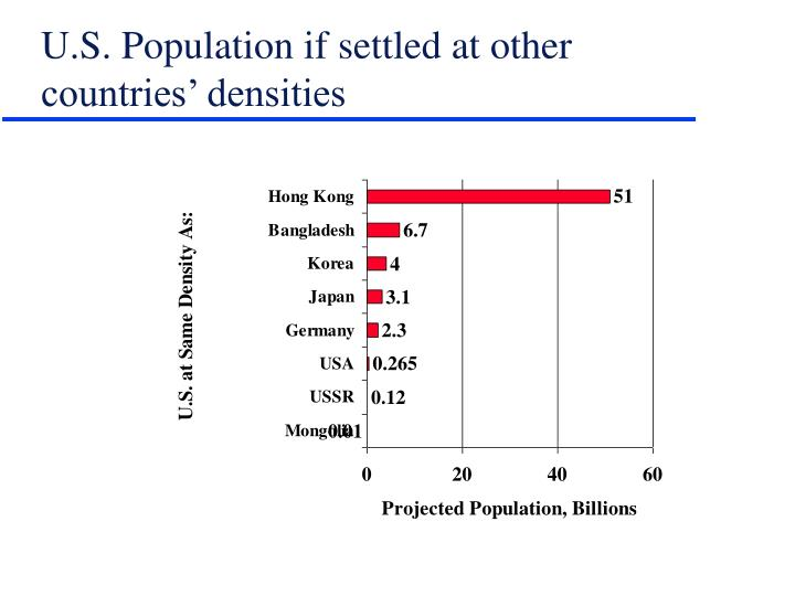 U.S. Population if settled at other countries' densities