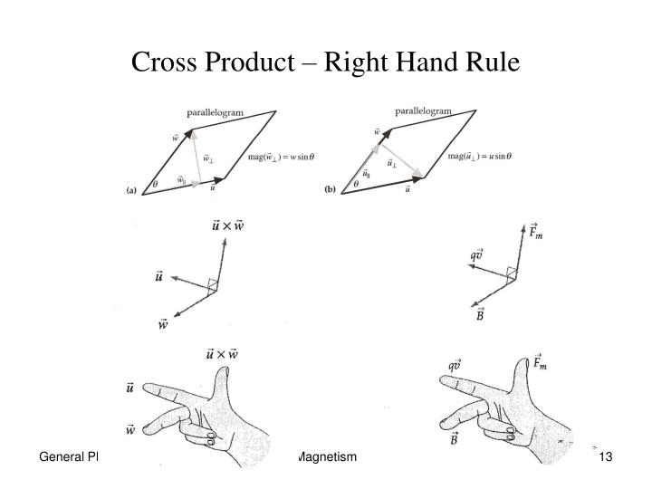 Cross Product – Right Hand Rule