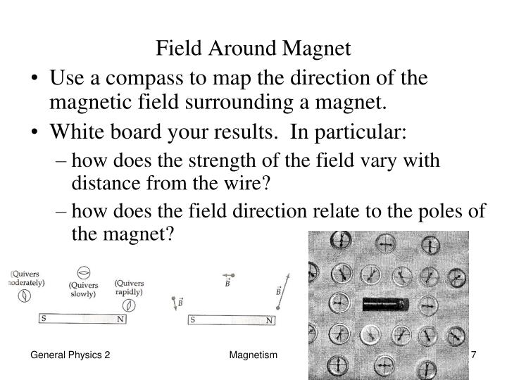 Field Around Magnet