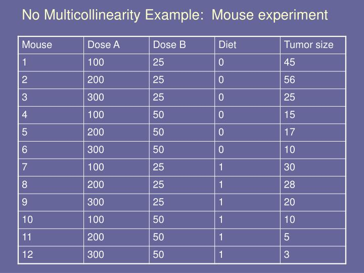 No Multicollinearity Example:  Mouse experiment