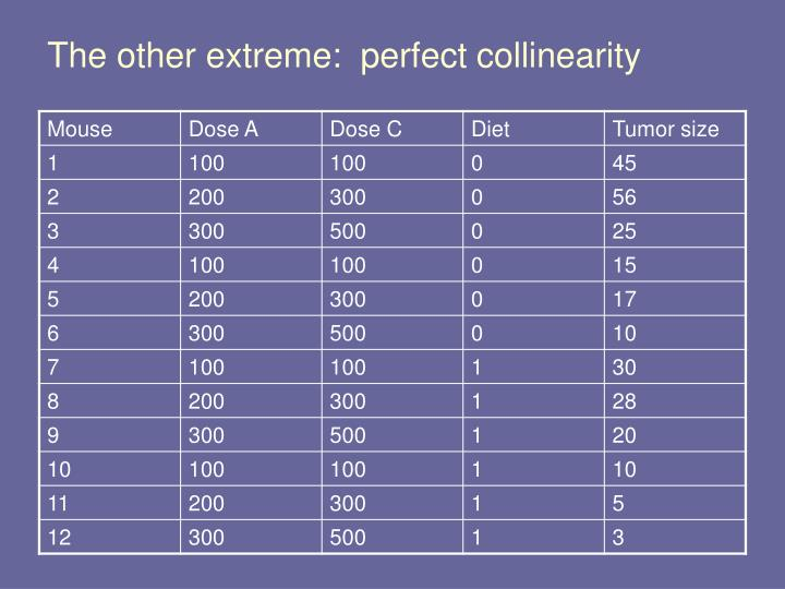 The other extreme:  perfect collinearity